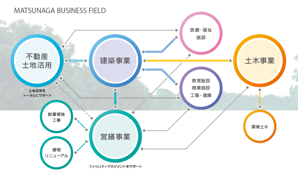 MATSUNAGA BUSINESS FIELD